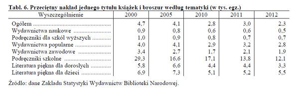 przeciętny nakład książek w Polsce w 2012