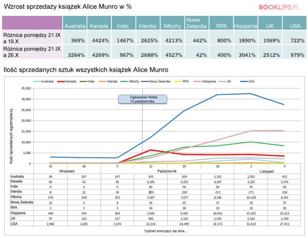 Alice Munro - sprzedaż książek (tabela)
