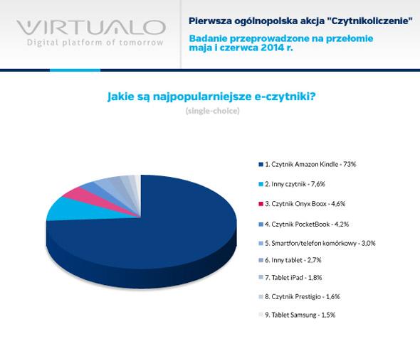 popularnosc-eczytnikow-virtualo