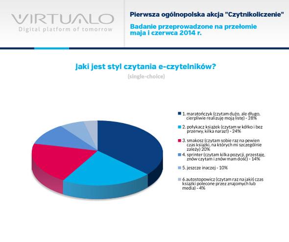 styl-czytania-virtualo