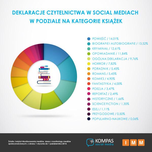 czytanie-social-media-2
