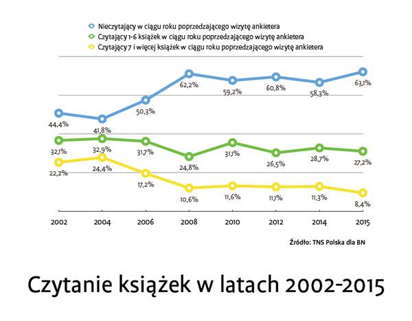 raport-czytelnictwo-2015-1