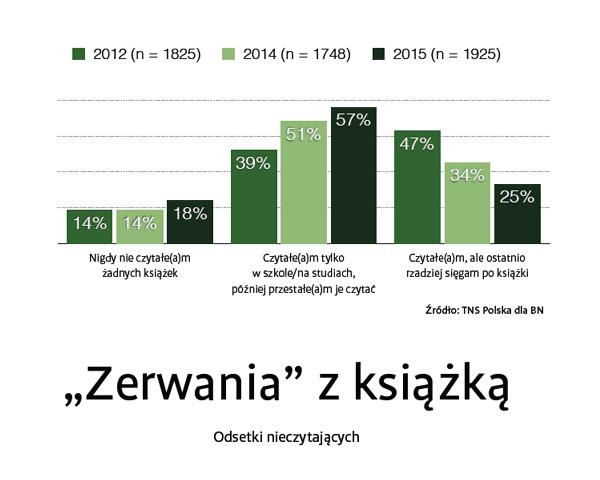 raport-czytelnictwo-2015-2