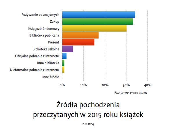 raport-czytelnictwo-2015-3