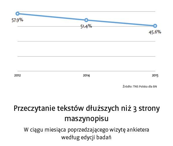 raport-czytelnictwo-2015-5