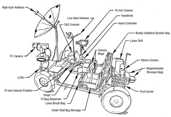 Konstrukcja pojazdu LRV.